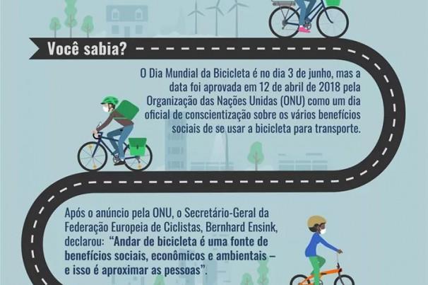 Você sabia? Dia Mundial da Bicicleta